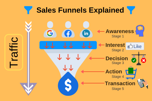 Marketing Funnel Academy Review